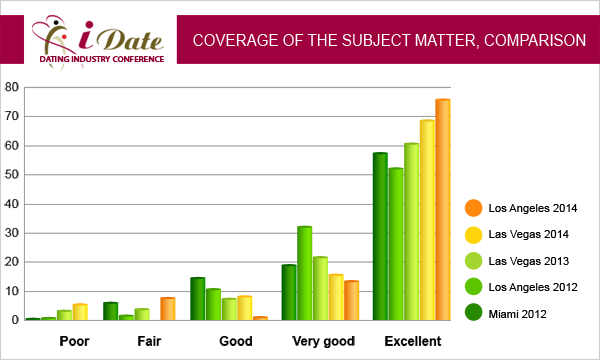iDate January 2012 Lecture Statistics Dating Industry Coverage of the Subject Matter