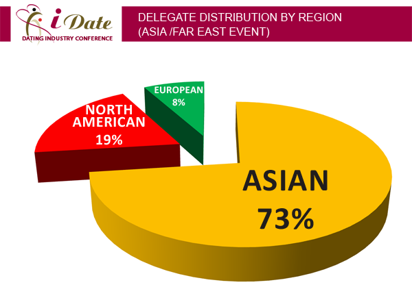 Internet Dating Conference Regional Delegate Distribution: Asia